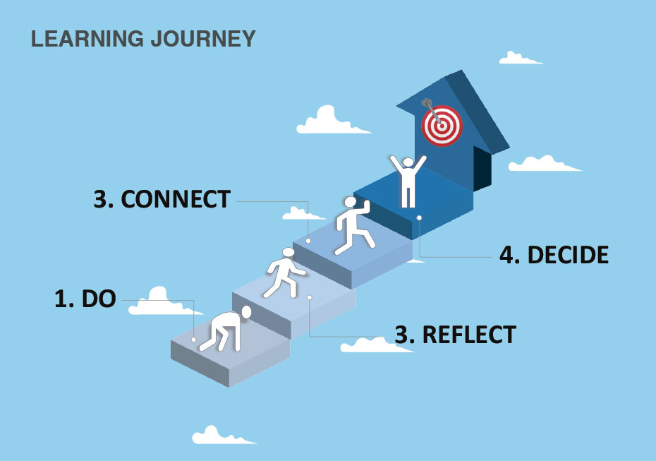 learning-journey-CRC